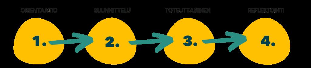 Palvelumuotoilun koulutuksen moduulit