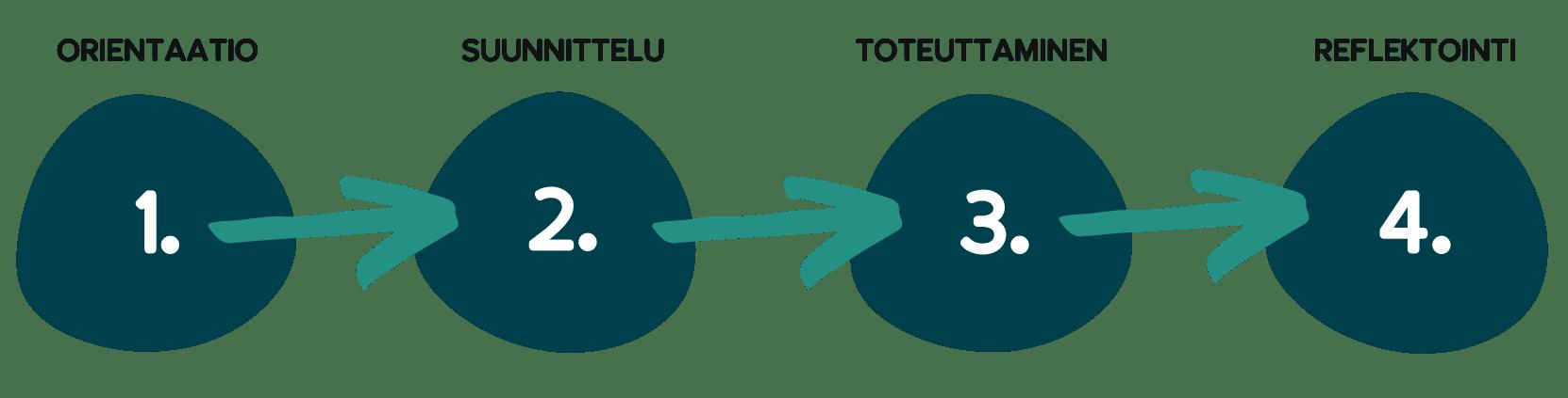 SOVELTAJA tiimivalmennus koostuu neljästä moduulista